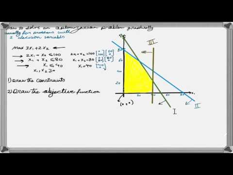 How to Solve a Linear Programming Problem Using the Graphical Method
