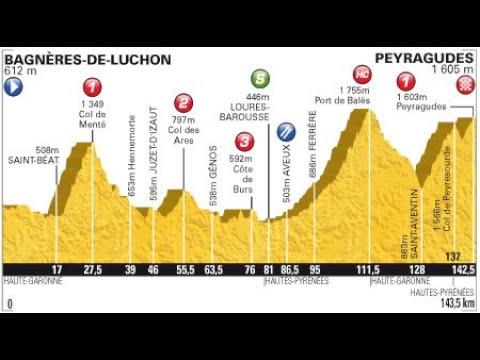 Tour de France 2012 17a tappa Bagnères de Luchon-Peyragudes (143 km)