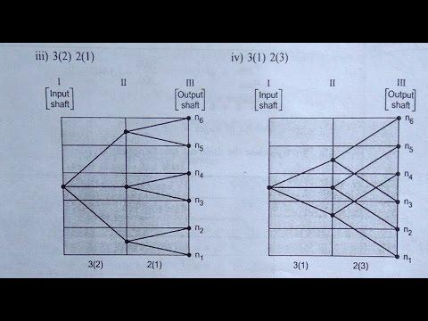 MSD Speed Diagram | Session 1| Problems | Numericals
