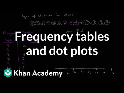 Frequency tables and dot plots | Data and statistics | 6th grade | Khan Academy