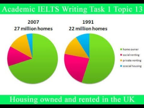 How to describe the pie chart for IELTS exam preparation.