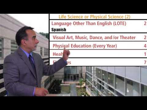 NYC Graduation Requirements (English)