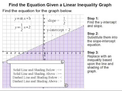 How to Find the Equation Given a Linear Inequality Graph
