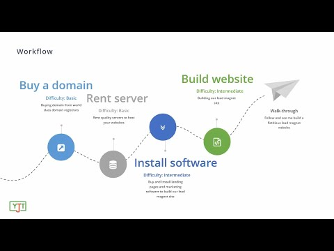 Marketing Automation using joomla - Make landing pages, collect leads