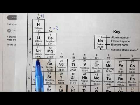 5.1b Calculating and using the molar mass of elements