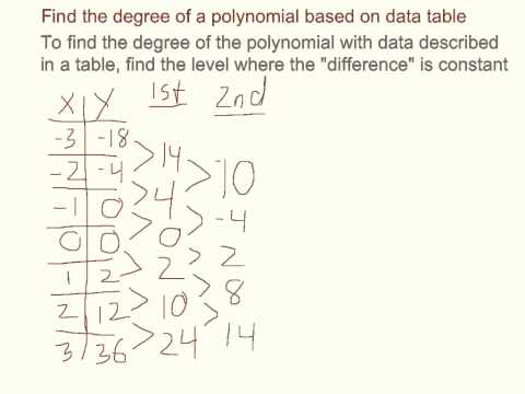 Find the Degree of a Polynomial based on Data Table