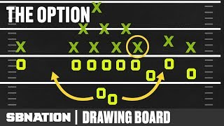 How the option works, and why it