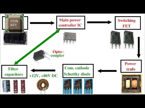 Howto repair switch mode power supplies #1: basics, and block diagram of a PSU