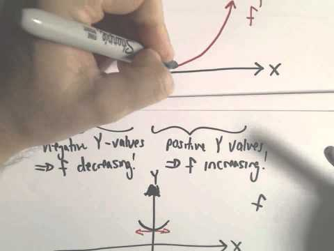Sketching a Function Based on a Derivative Graph, Example 2