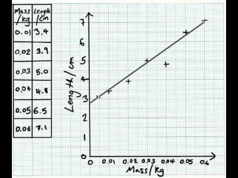 Line Graphs for GCSE Science - Part 2