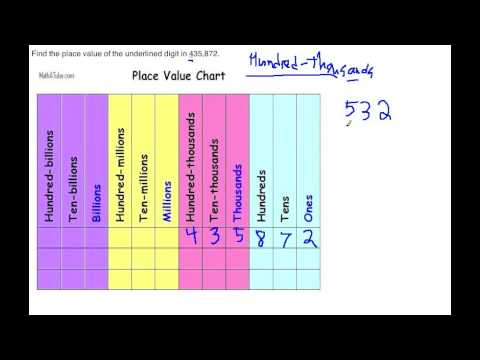 Finding the Place Value with ElemTube