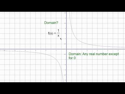 Domain of the Reciprocal Function A