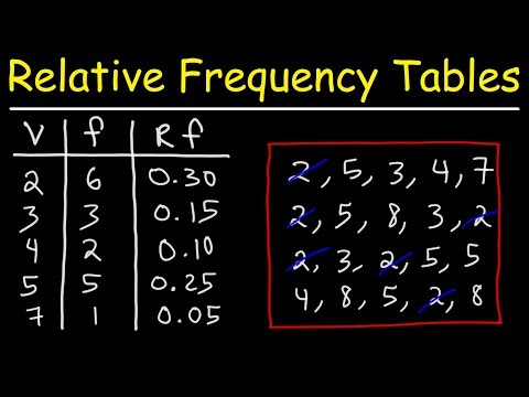 How To Make a Relative Frequency Distribution Table