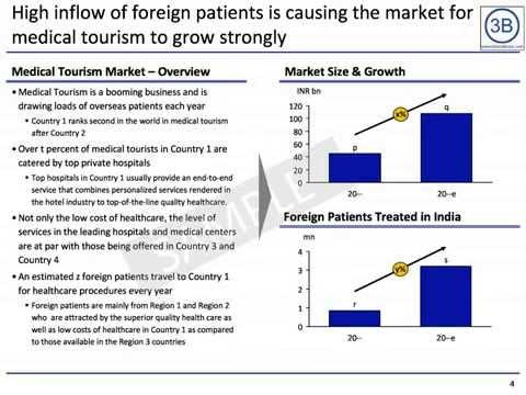 Bharatbook presents: Medical Tourism Market in India 2011.