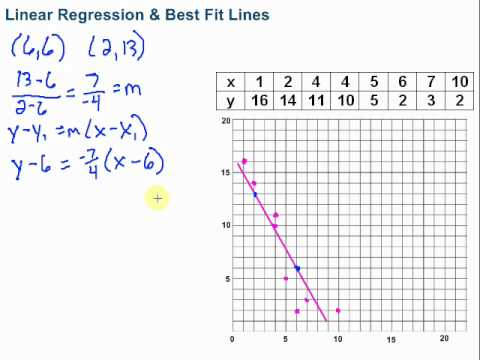 Linear Regression & Best Fit Lines