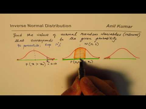 Inverse Normal Distribution Find Z Score for Probability