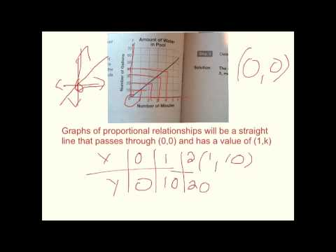 Unit 3 - Graphs & Constant of Proportionality