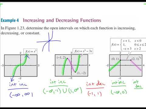 1.3 Graphs of functions