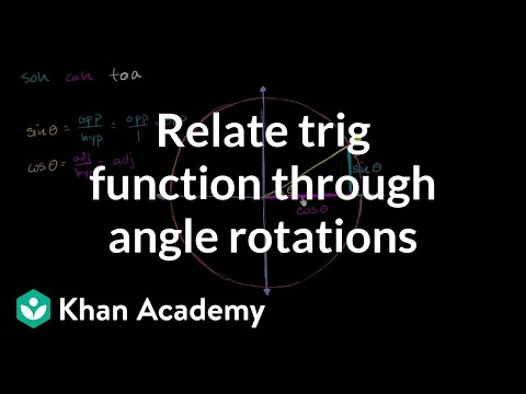 Relating Trig Function Through Angle Rotations Trigonometry Khan Acad