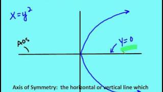 92 Graph And Write Equations Of Parabolas Lesson