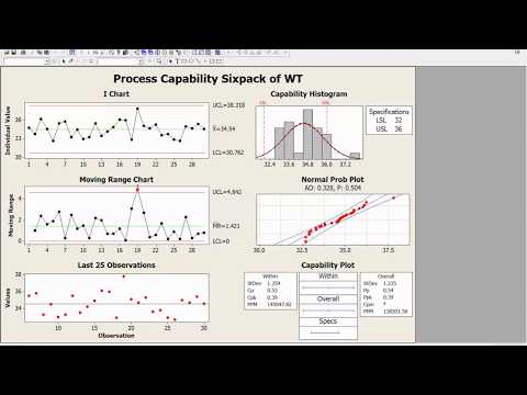 MiniTab SixPack Process Capability Analysis (Normal) Report