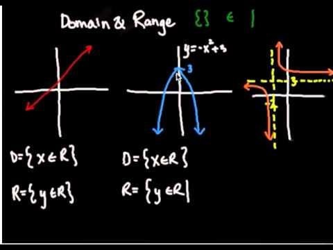 Determining Domain and Range