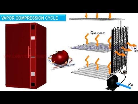 Refrigerator working - The Basics