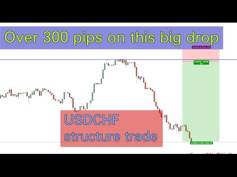 Over 300 pips! The power of Structure Trading