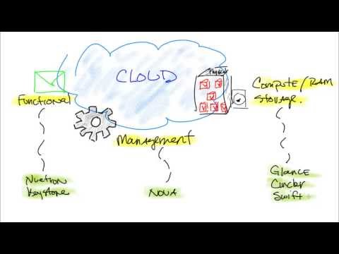 Building an OpenStack Cloud