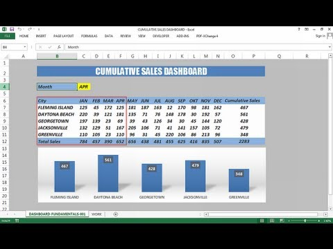 Creating Sales Dashboard - Excel Dashboard Templates