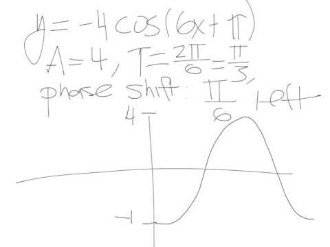 6.6 - Phase Shift; Sinusoidal Curve Fitting