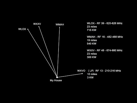 HDTV Antenna - How to Custom Build TV Antenna