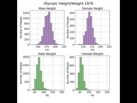 Python Olympic Visualization Iteration 2 (Histogram Improvements)