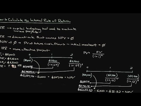 Episode 127: How to Calculate the Internal Rate of Return | Part 1
