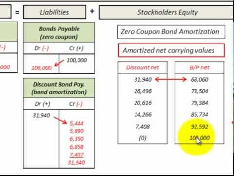 Zero Coupon Bond Issued At Discount Amortization And Accounting Journal Entries