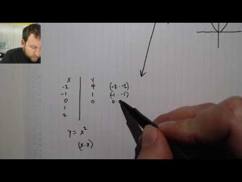 7.18. Linear and Nonlinear Function Distinction