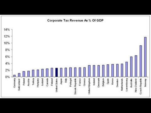 Top Companies Paid 9% U.S. Tax Rate On Average