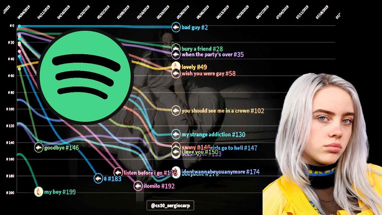 Billie Eilish   Spotify Chart History   Global 200