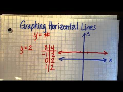 Graphing Horizontal Lines
