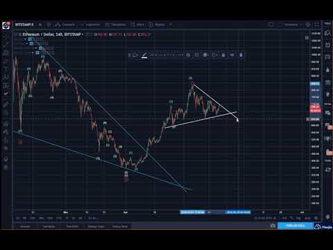 Ethereum (ETH): A New Pattern for Awareness
