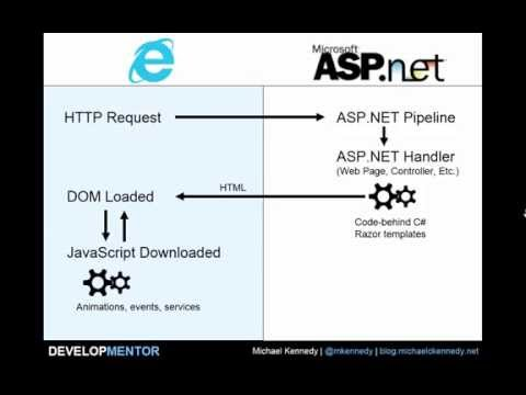 Where does code execute in ASP.NET web apps