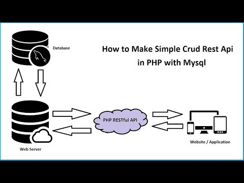 How to Create PHP CRUD REST API