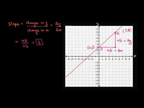 Worked example slope from graph (Hindi) | Straight Lines | Class 11 (India) | Khan Academy