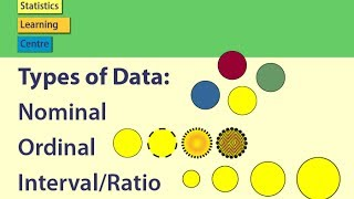 Types Of Data Nominal Ordinal Intervalratio Statistics Help