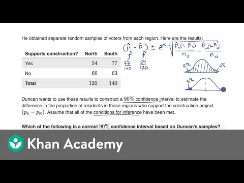 Calculating two sample z interval (confidence interval for difference of proportions)
