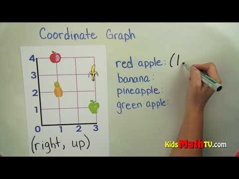 Plotting coordinate graphs on graph paper math tutorial