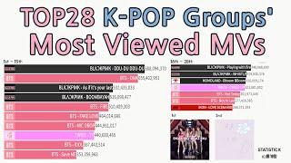 "|2011~2019|TOP28 ""K-POP GROUPS""  MOST VIEWED Music Videos[data visualization]"