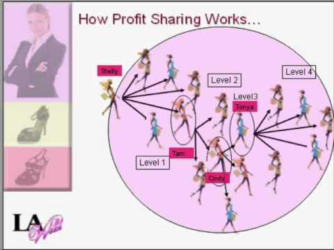 LaWild - Profit Sharing