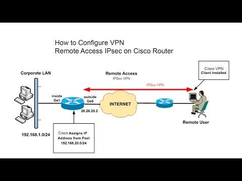 GNS3 LAB : Cisco Router VPN Remote Access+IPSec_Part01