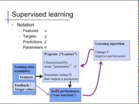 Linear regression (1): Basics